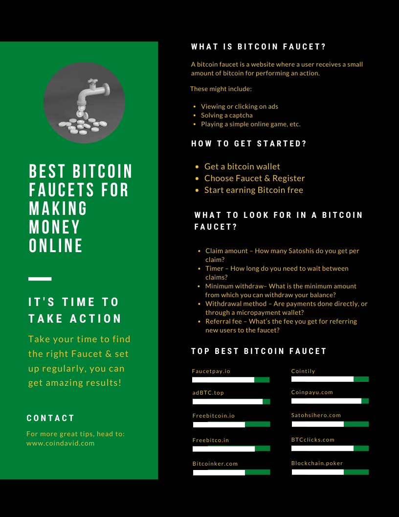 Best Bitcoin faucets for making money online